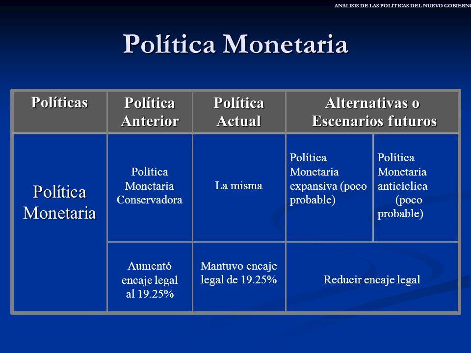 Política Monetaria Política Monetaria Políticas Política Anterior