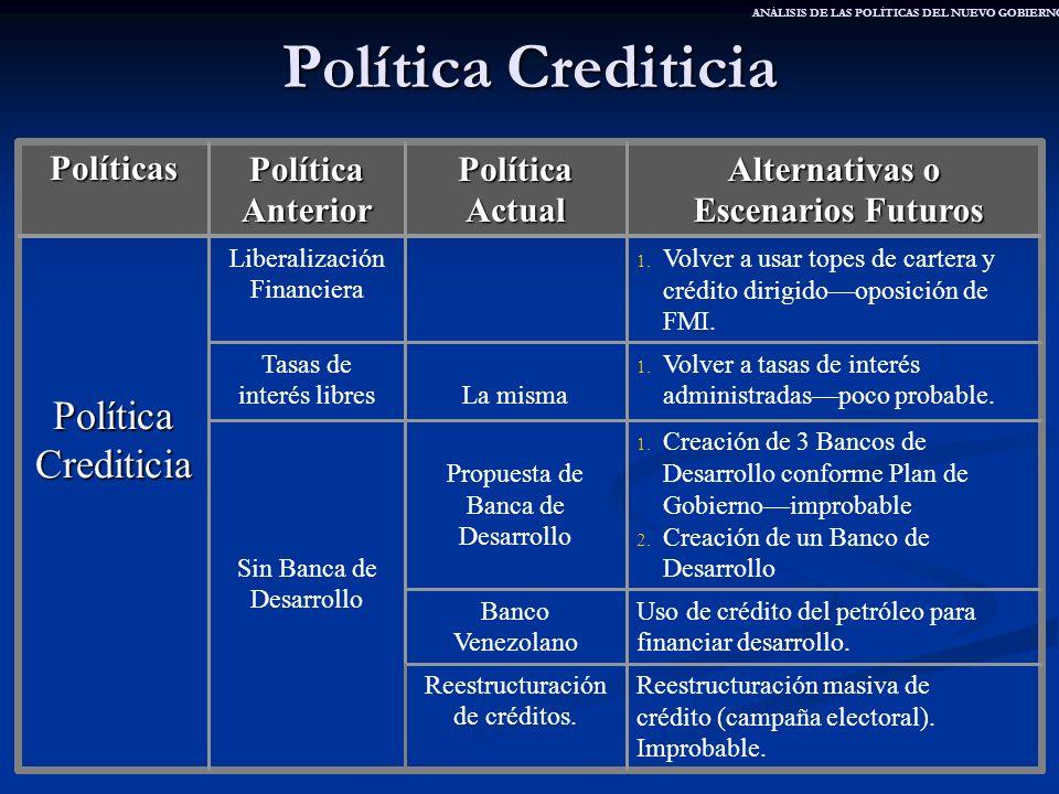 Política Crediticia Política Crediticia Políticas Política Anterior