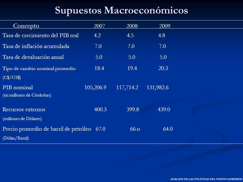 Supuestos Macroeconómicos