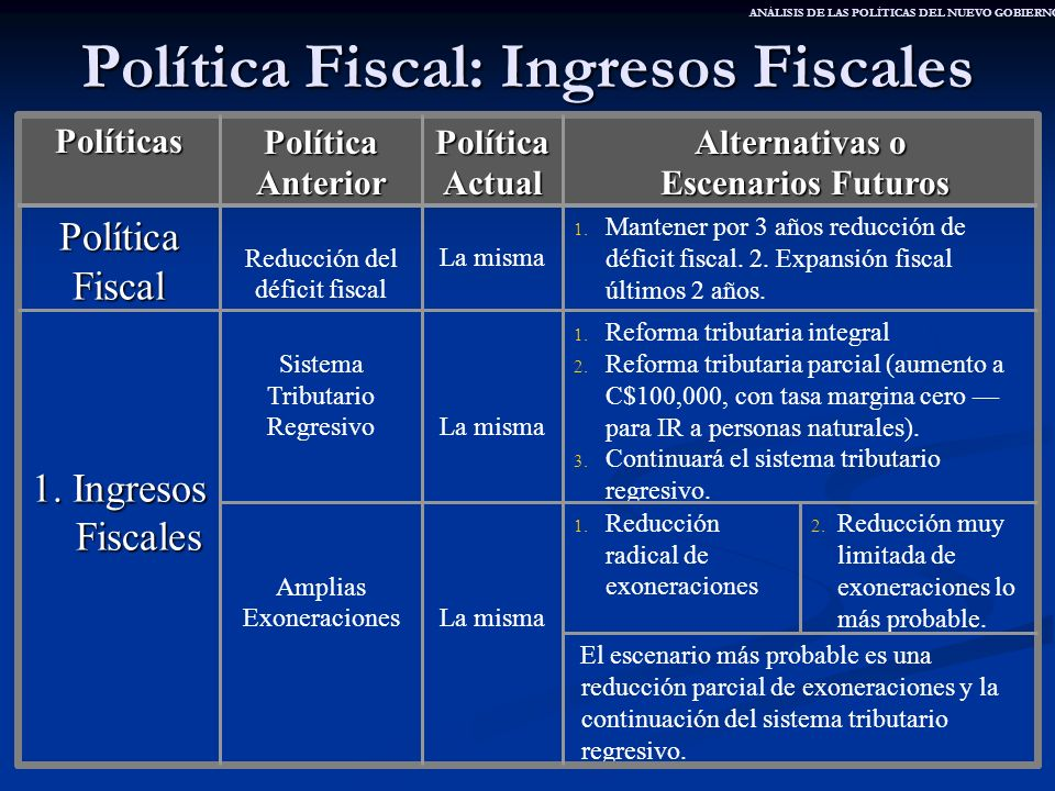 Política Fiscal: Ingresos Fiscales