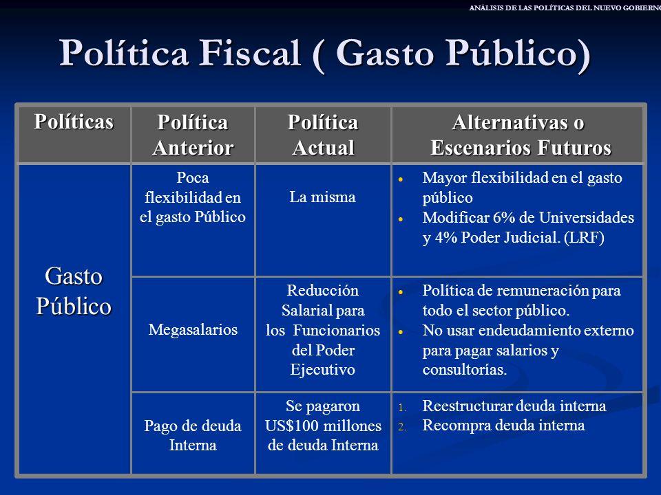 Política Fiscal ( Gasto Público)