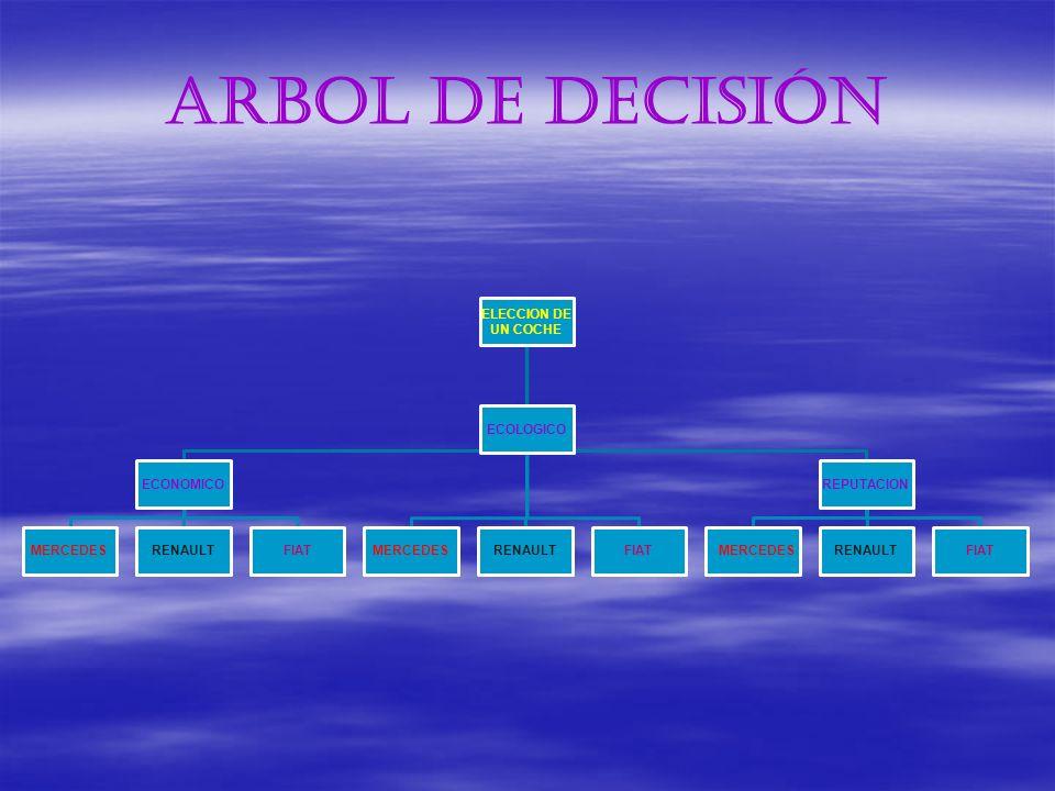 ARBOL DE DECISIÓN UN COCHE ELECCION DE ECONOMICO MERCEDES RENAULT FIAT