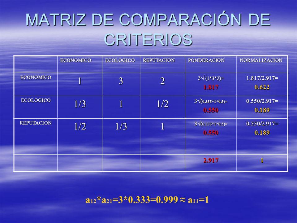 MATRIZ DE COMPARACIÓN DE CRITERIOS