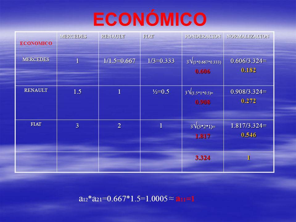 ECONÓMICO a12*a21=0.667*1.5=1.0005 ≈ a11=1 1 1/1.5=0.667 1/3=0.333