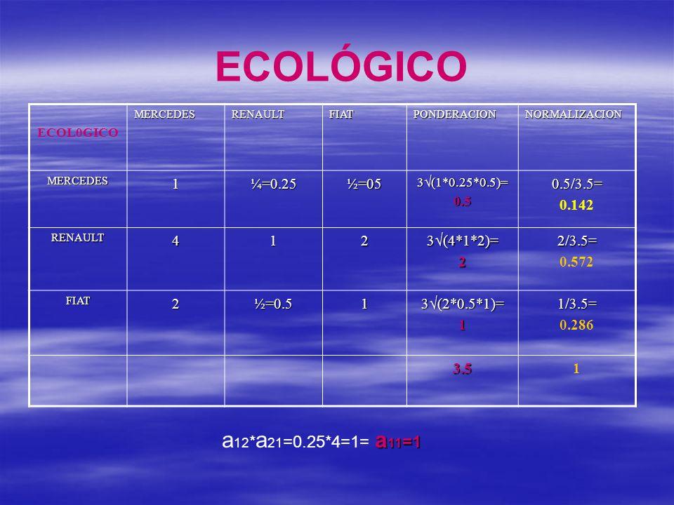 ECOLÓGICO a12*a21=0.25*4=1= a11=1 1 ¼=0.25 ½=05 0.5/3.5= 0.142 4 2