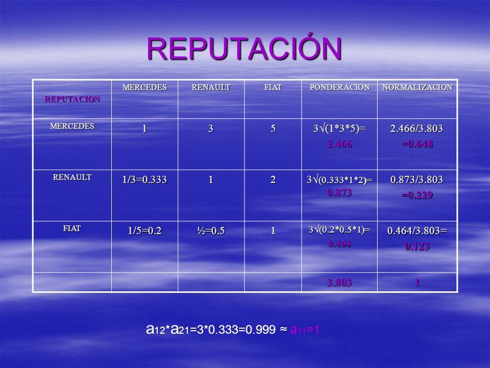 REPUTACIÓN a12*a21=3*0.333=0.999 ≈ a11=1 1 3 5 3√(1*3*5)= 2.466