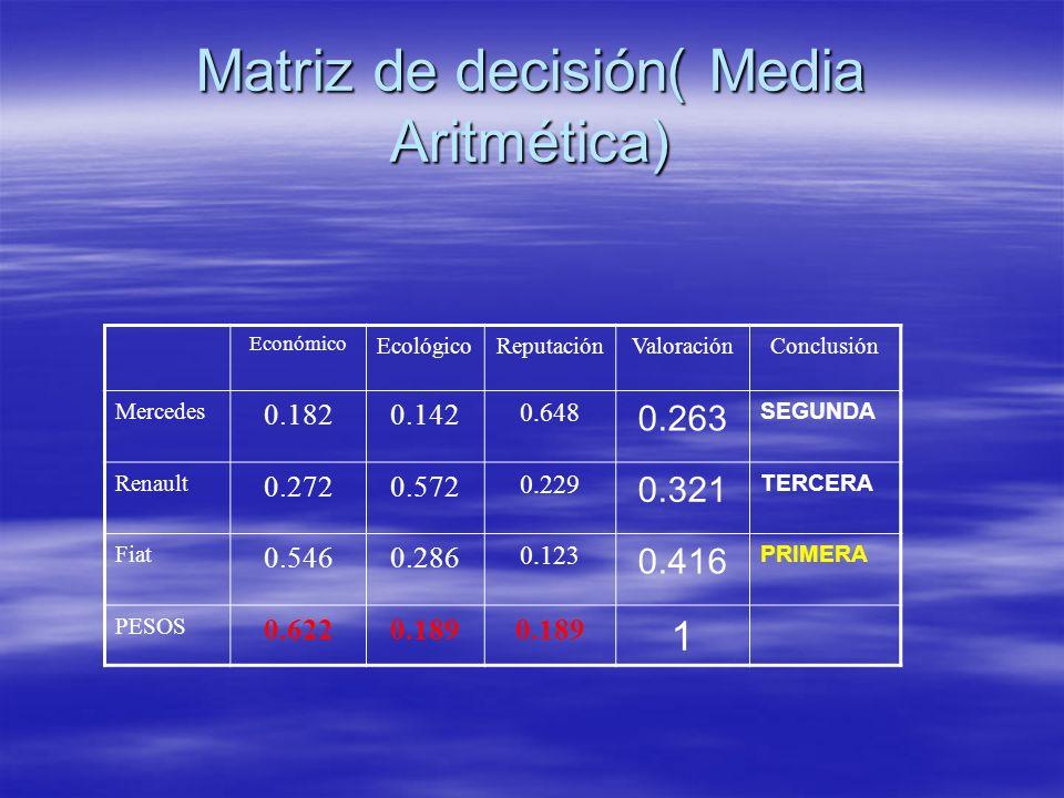 Matriz de decisión( Media Aritmética)