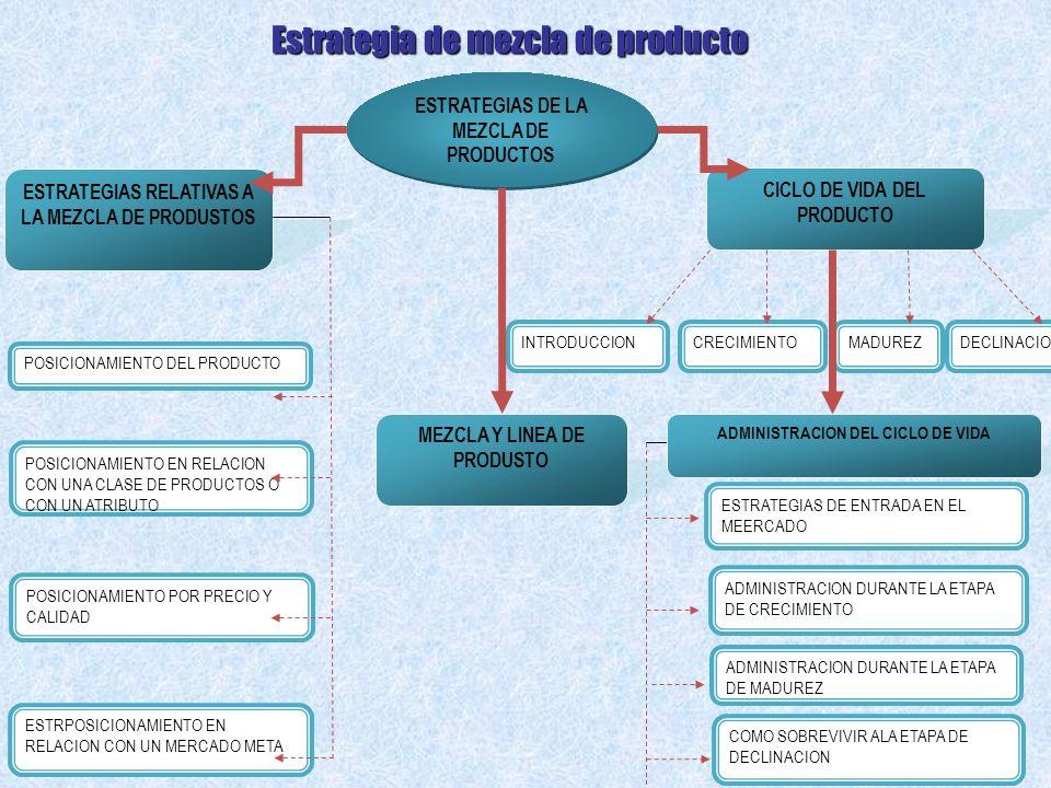 Estrategia de mezcla de producto