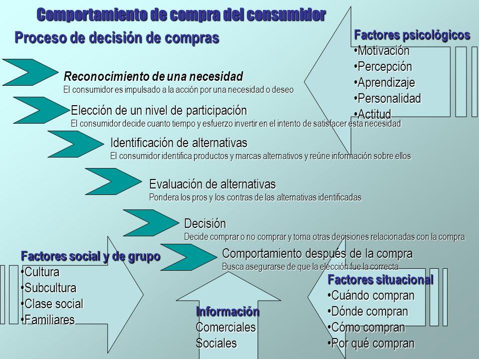 Comportamiento de compra del consumidor Proceso de decisión de compras