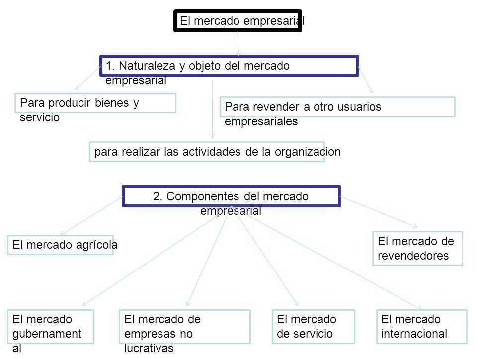 2. Componentes del mercado empresarial
