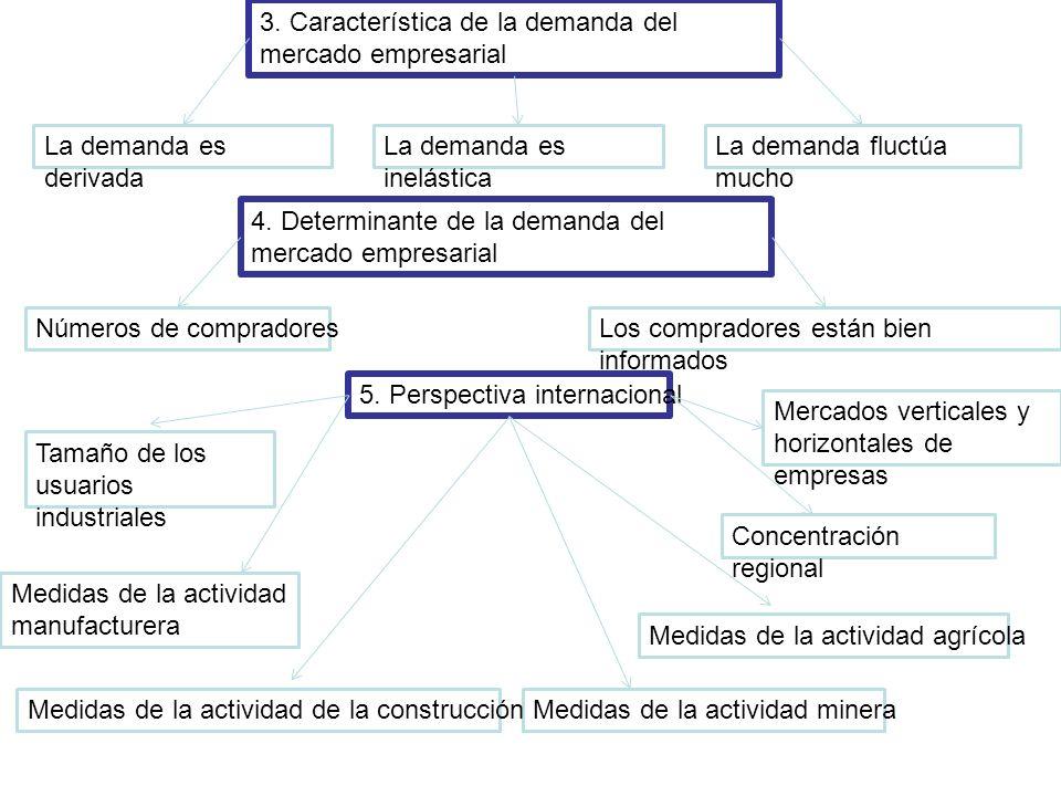 3. Característica de la demanda del mercado empresarial