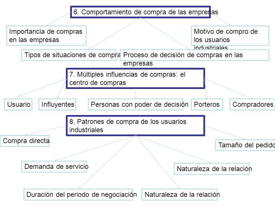 6. Comportamiento de compra de las empresas