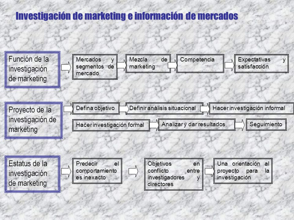 Investigación de marketing e información de mercados