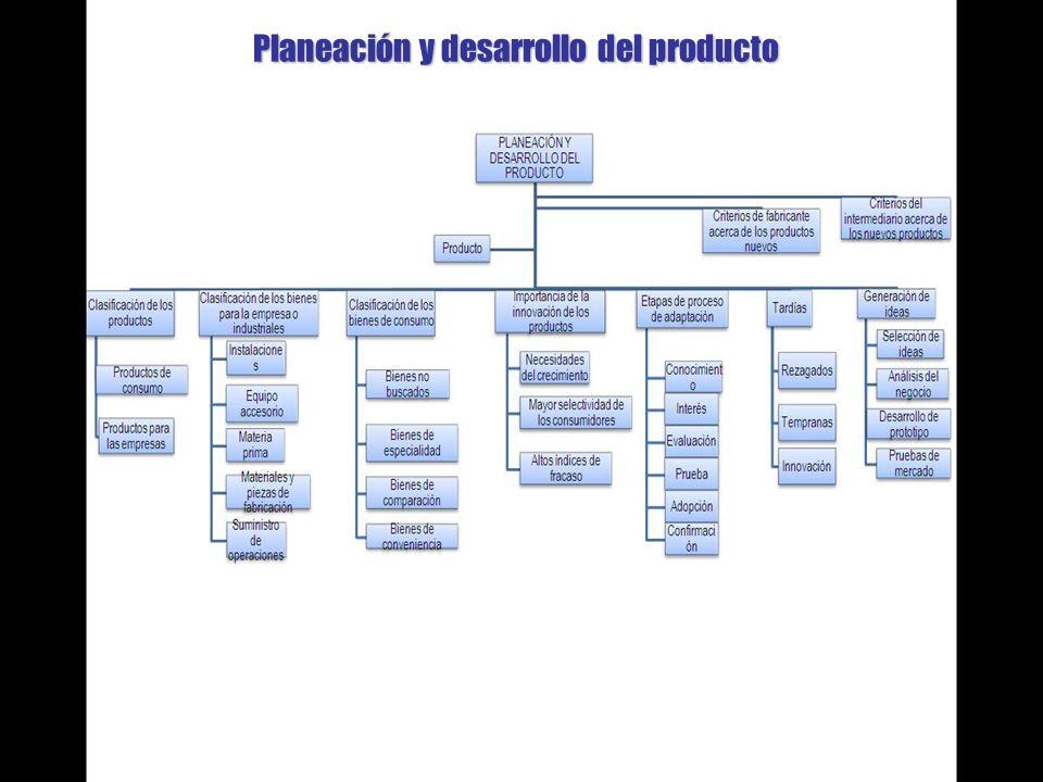 Planeación y desarrollo del producto