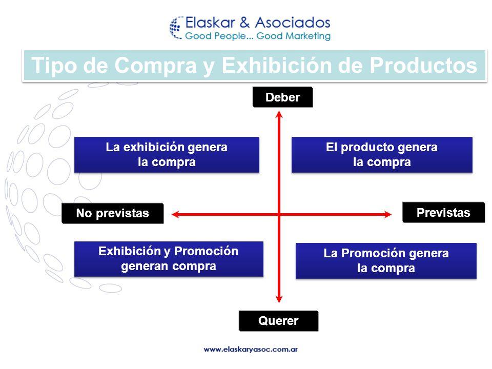 Tipo de Compra y Exhibición de Productos