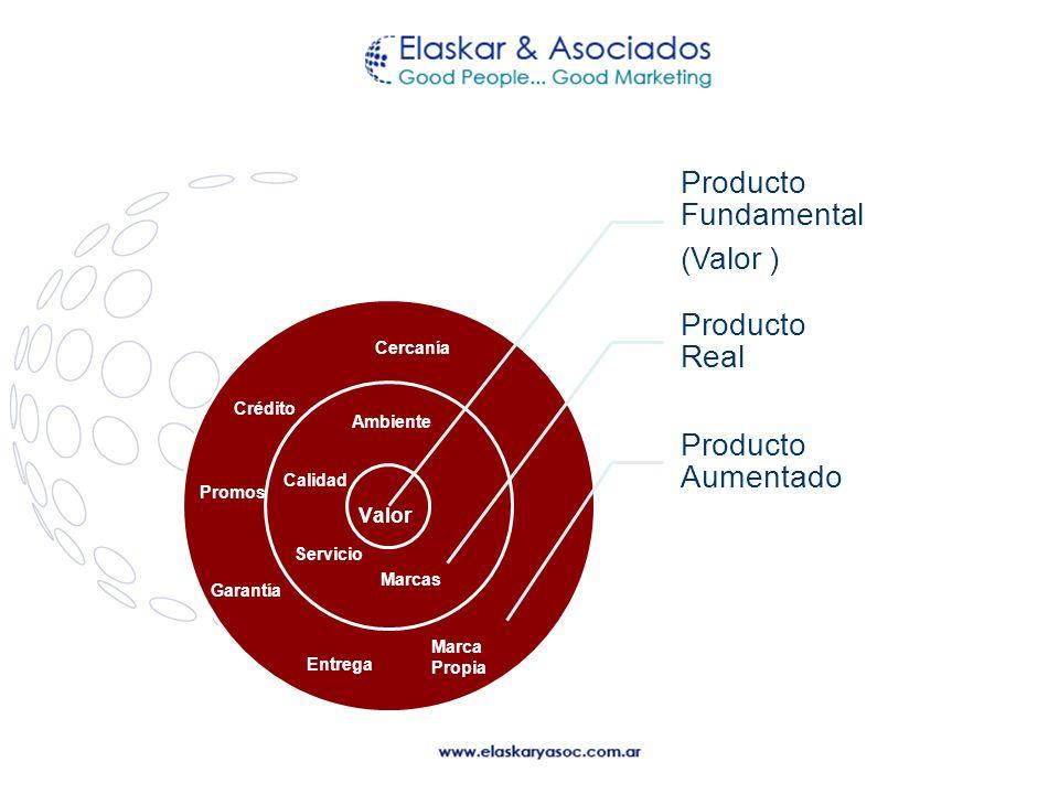 Valor Cercanía Crédito Ambiente Calidad Promos Servicio Marcas