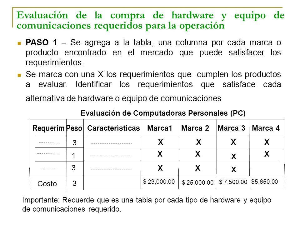 Evaluación de Computadoras Personales (PC)