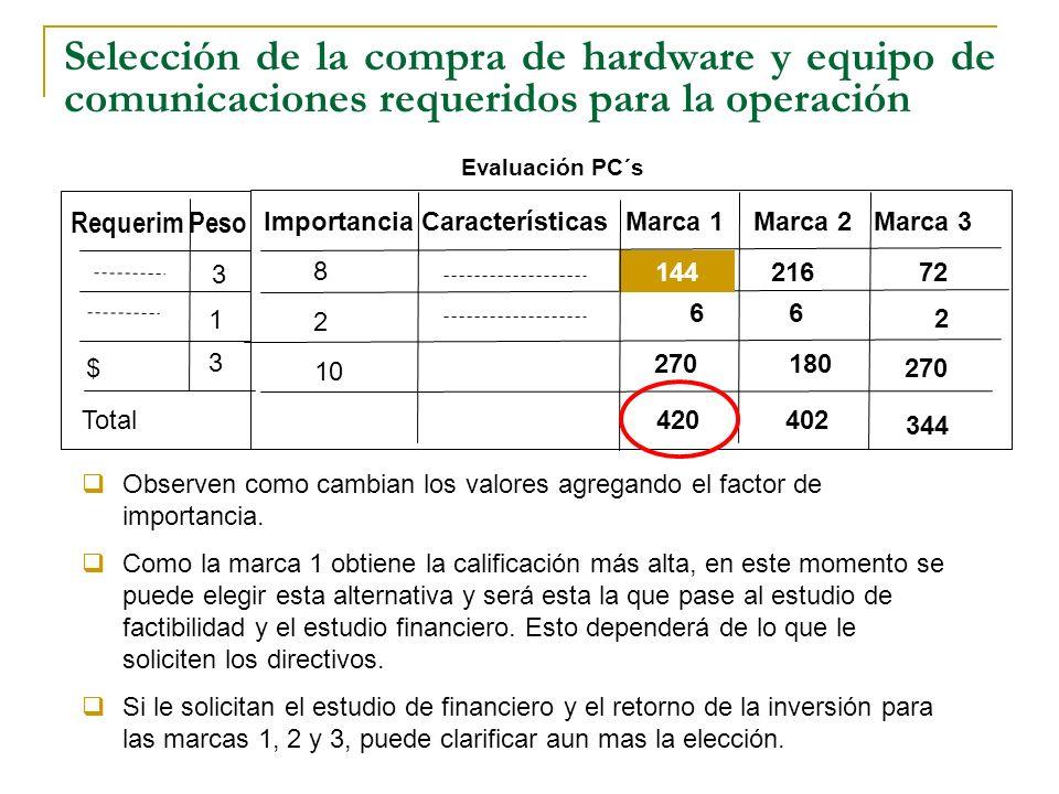 Selección de la compra de hardware y equipo de comunicaciones requeridos para la operación