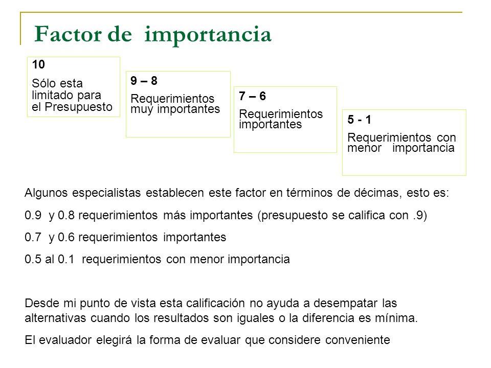 Factor de importancia 10 Sólo esta limitado para el Presupuesto 9 – 8