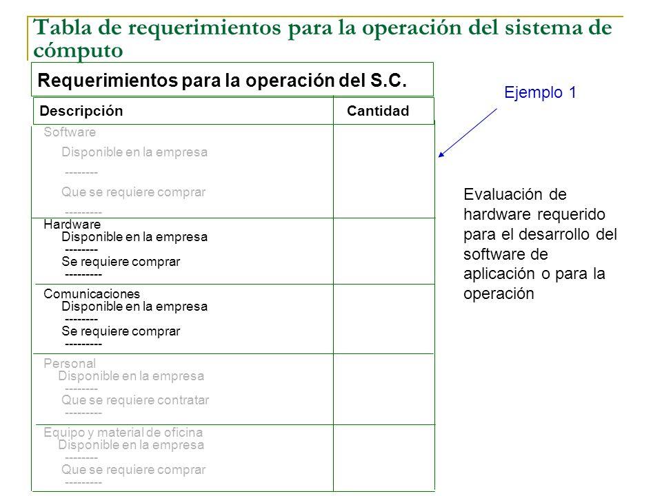 Tabla de requerimientos para la operación del sistema de cómputo
