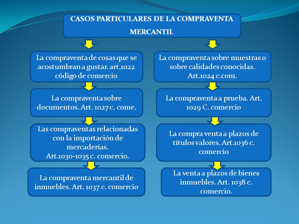 CASOS PARTICULARES DE LA COMPRAVENTA MERCANTIL