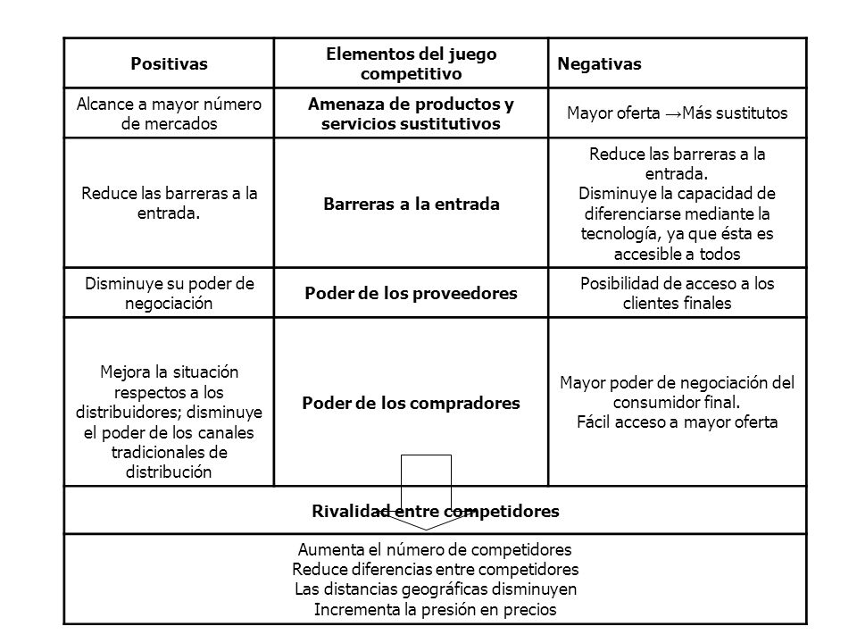 Elementos del juego competitivo Negativas