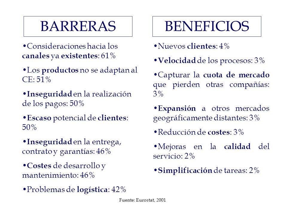 BARRERAS BENEFICIOS. Consideraciones hacia los canales ya existentes: 61% Los productos no se adaptan al CE: 51%