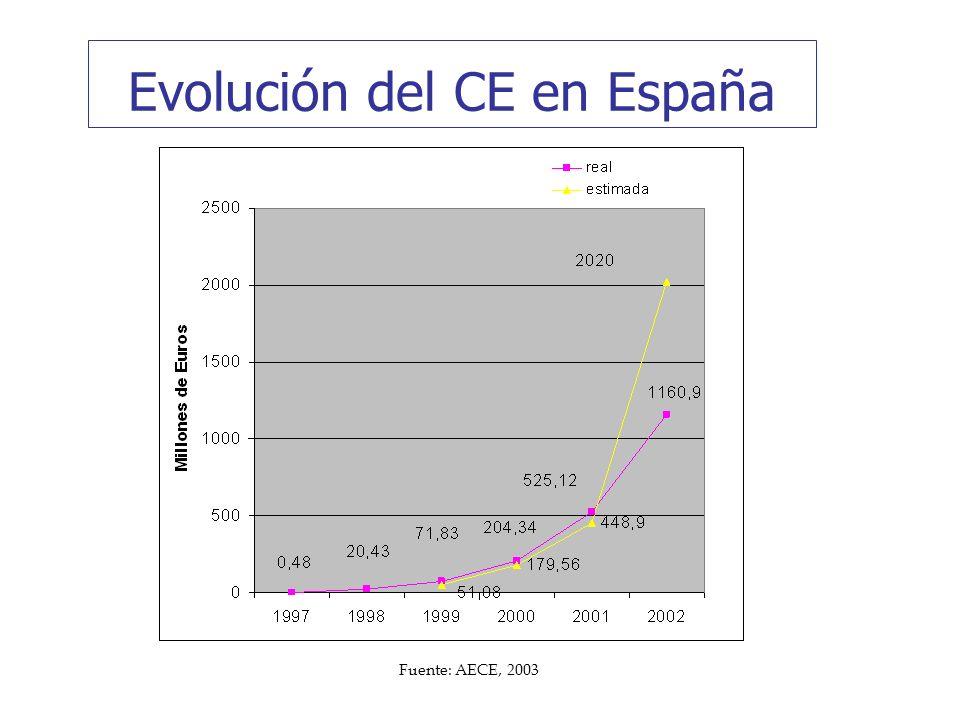 Evolución del CE en España