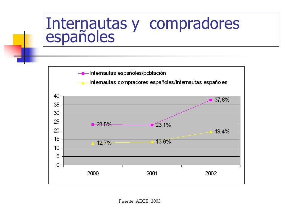 Internautas y compradores españoles