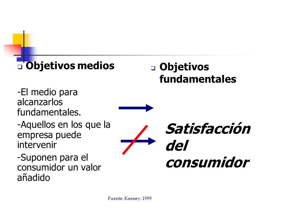 Satisfacción del consumidor
