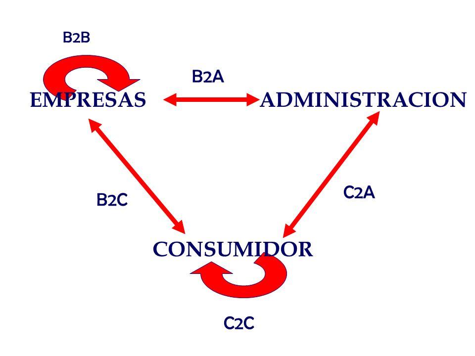 B2B B2A EMPRESAS ADMINISTRACION C2A B2C CONSUMIDOR C2C
