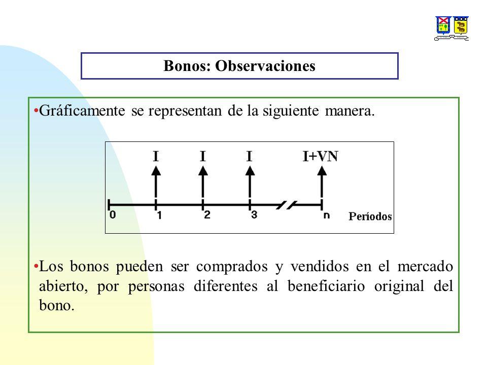 Bonos: Observaciones Gráficamente se representan de la siguiente manera.