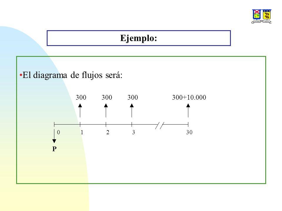 El diagrama de flujos será: