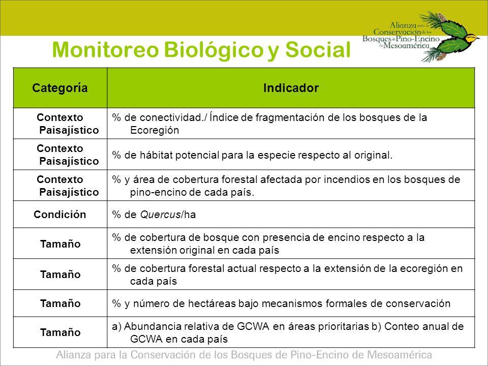 Monitoreo Biológico y Social