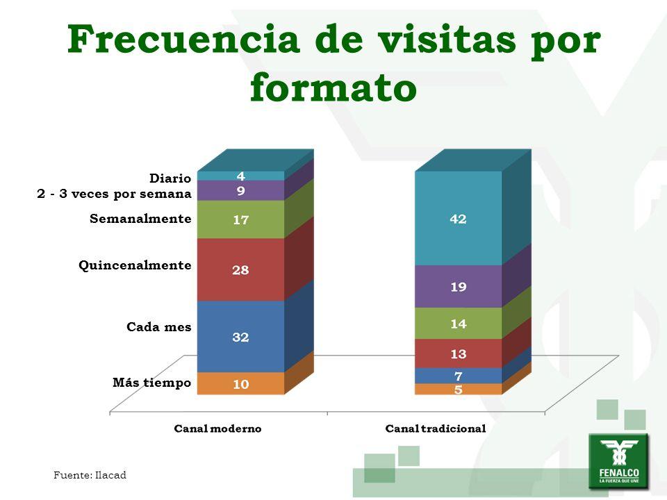 Frecuencia de visitas por formato