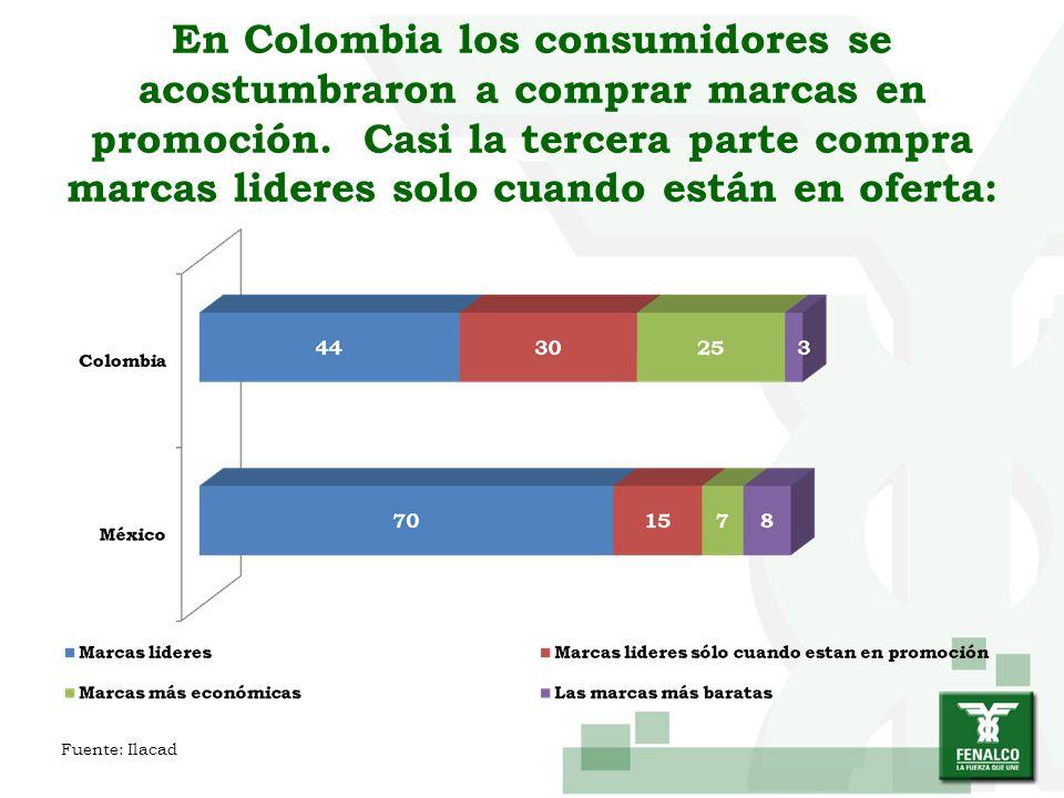 En Colombia los consumidores se acostumbraron a comprar marcas en promoción. Casi la tercera parte compra marcas lideres solo cuando están en oferta: