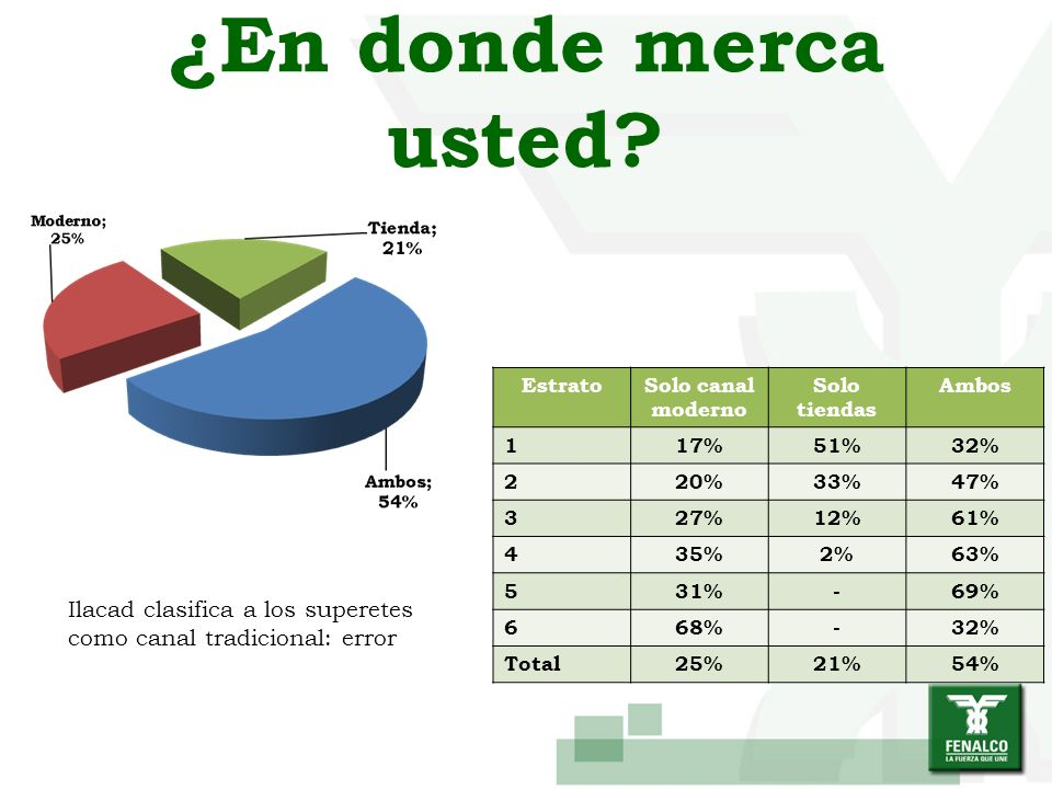 ¿En donde merca usted Estrato. Solo canal moderno. Solo tiendas. Ambos. 1. 17% 51% 32% 2. 20%