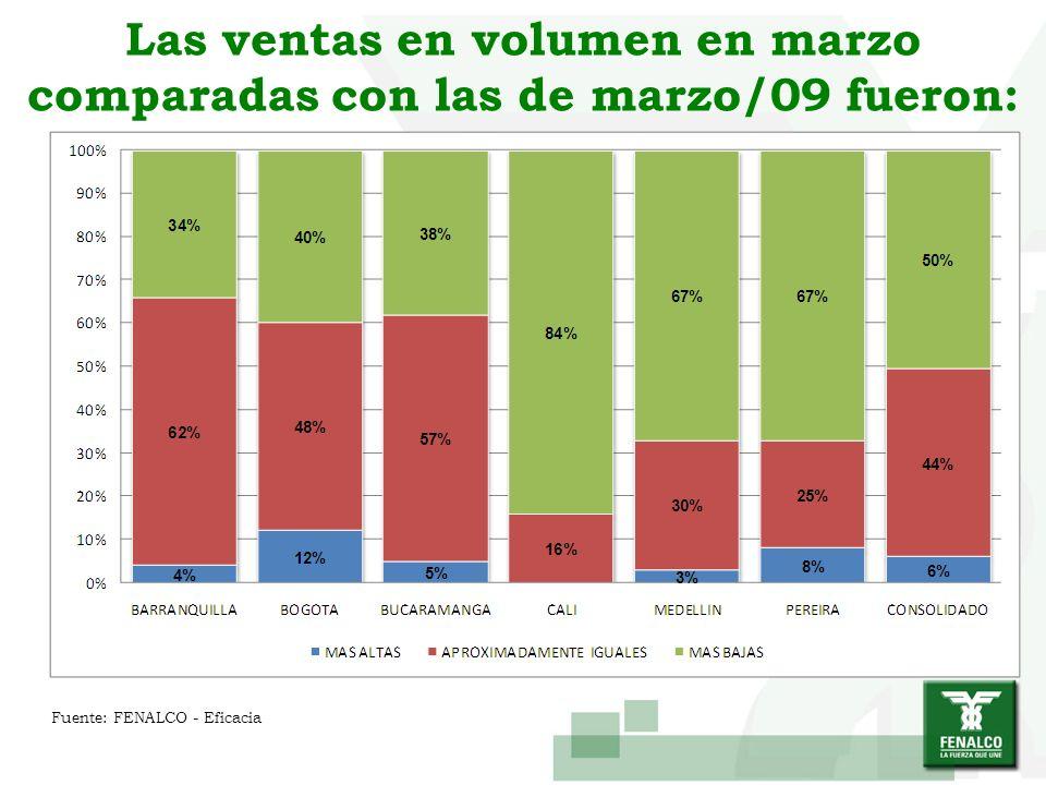 Las ventas en volumen en marzo comparadas con las de marzo/09 fueron: