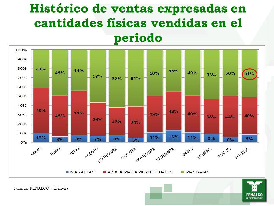 Histórico de ventas expresadas en cantidades físicas vendidas en el período