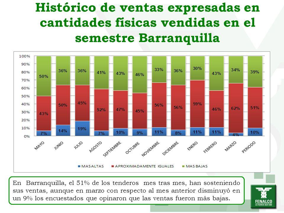 Histórico de ventas expresadas en cantidades físicas vendidas en el semestre Barranquilla