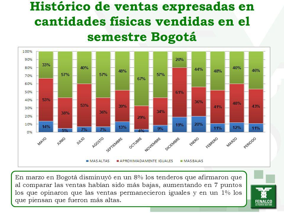 Histórico de ventas expresadas en cantidades físicas vendidas en el semestre Bogotá