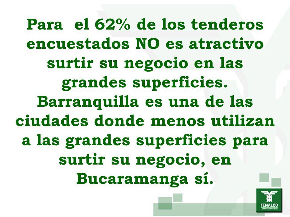 Para el 62% de los tenderos encuestados NO es atractivo surtir su negocio en las grandes superficies.