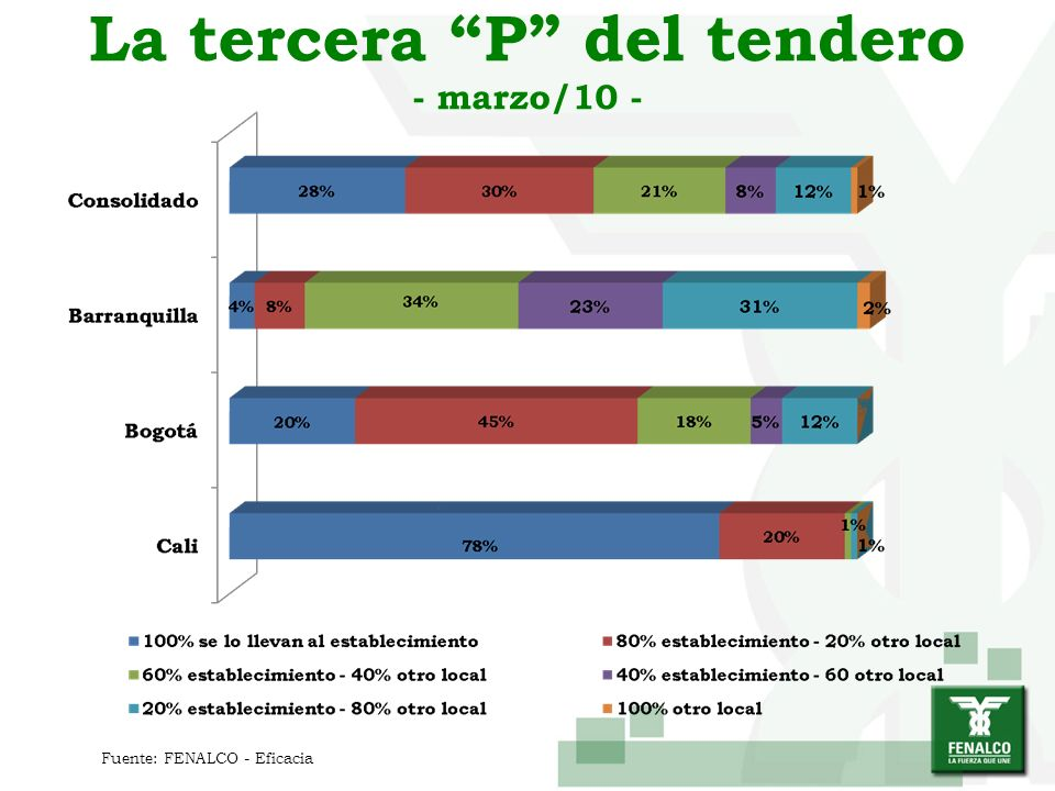 La tercera P del tendero - marzo/10 -