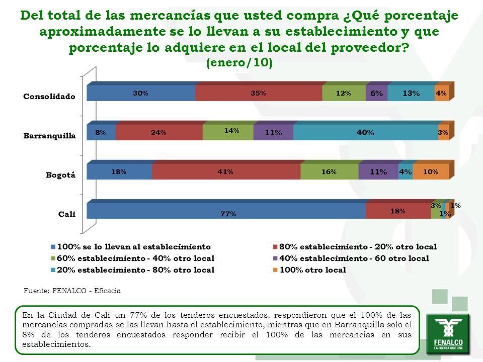 Del total de las mercancías que usted compra ¿Qué porcentaje aproximadamente se lo llevan a su establecimiento y que porcentaje lo adquiere en el local del proveedor (enero/10)