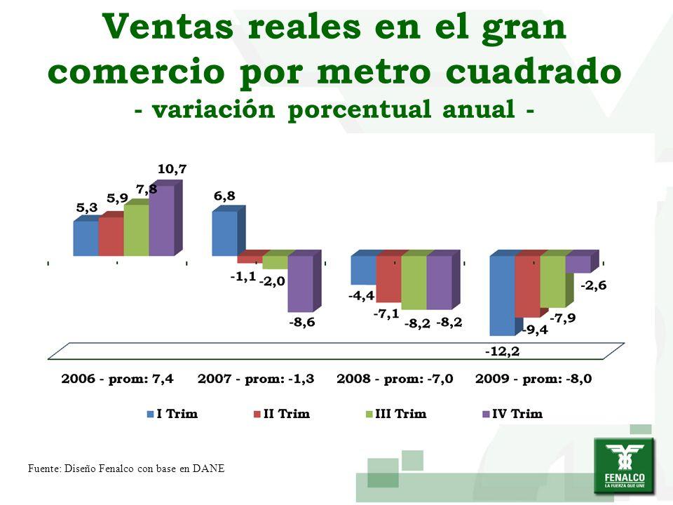 Ventas reales en el gran comercio por metro cuadrado - variación porcentual anual -