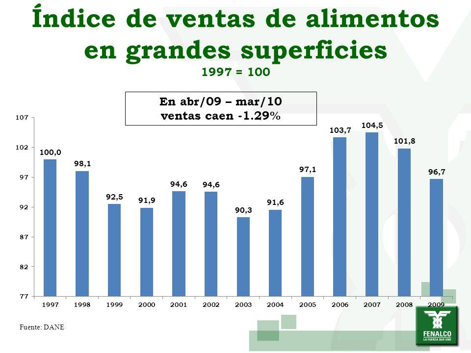 Índice de ventas de alimentos en grandes superficies 1997 = 100