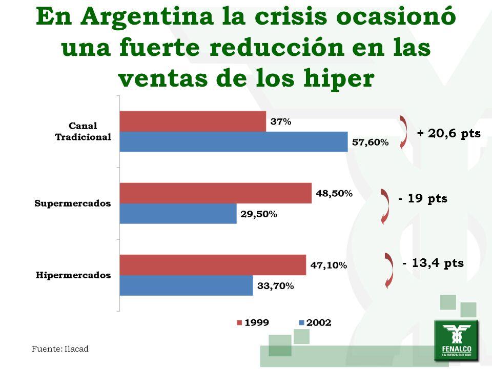 En Argentina la crisis ocasionó una fuerte reducción en las ventas de los hiper