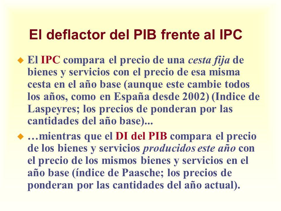 El deflactor del PIB frente al IPC