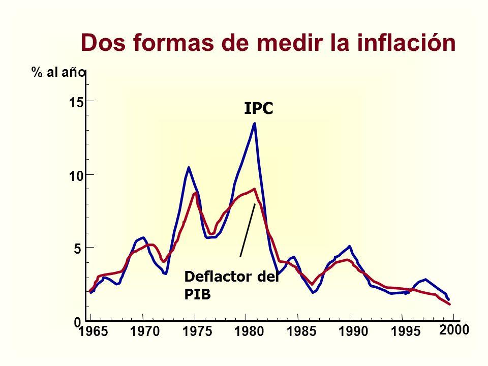 Dos formas de medir la inflación