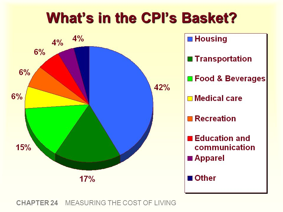What's in the CPI's Basket